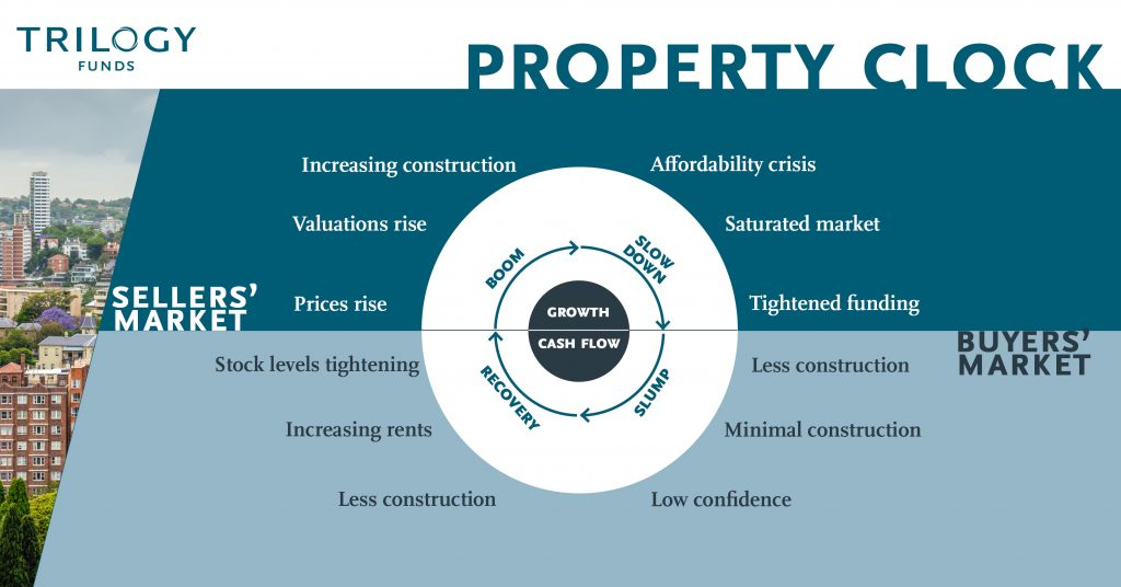 Property market clock
