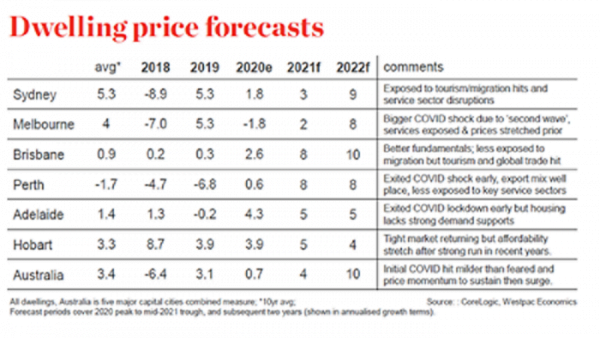 Dwelling Price Forecasts | Trilogy Funds Australia
