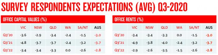 Survey Expectations | Trilogy Funds Australia