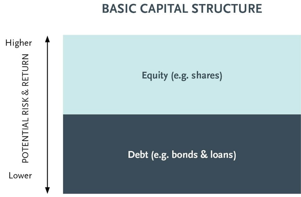 Basic capital structure   Trilogy Funds
