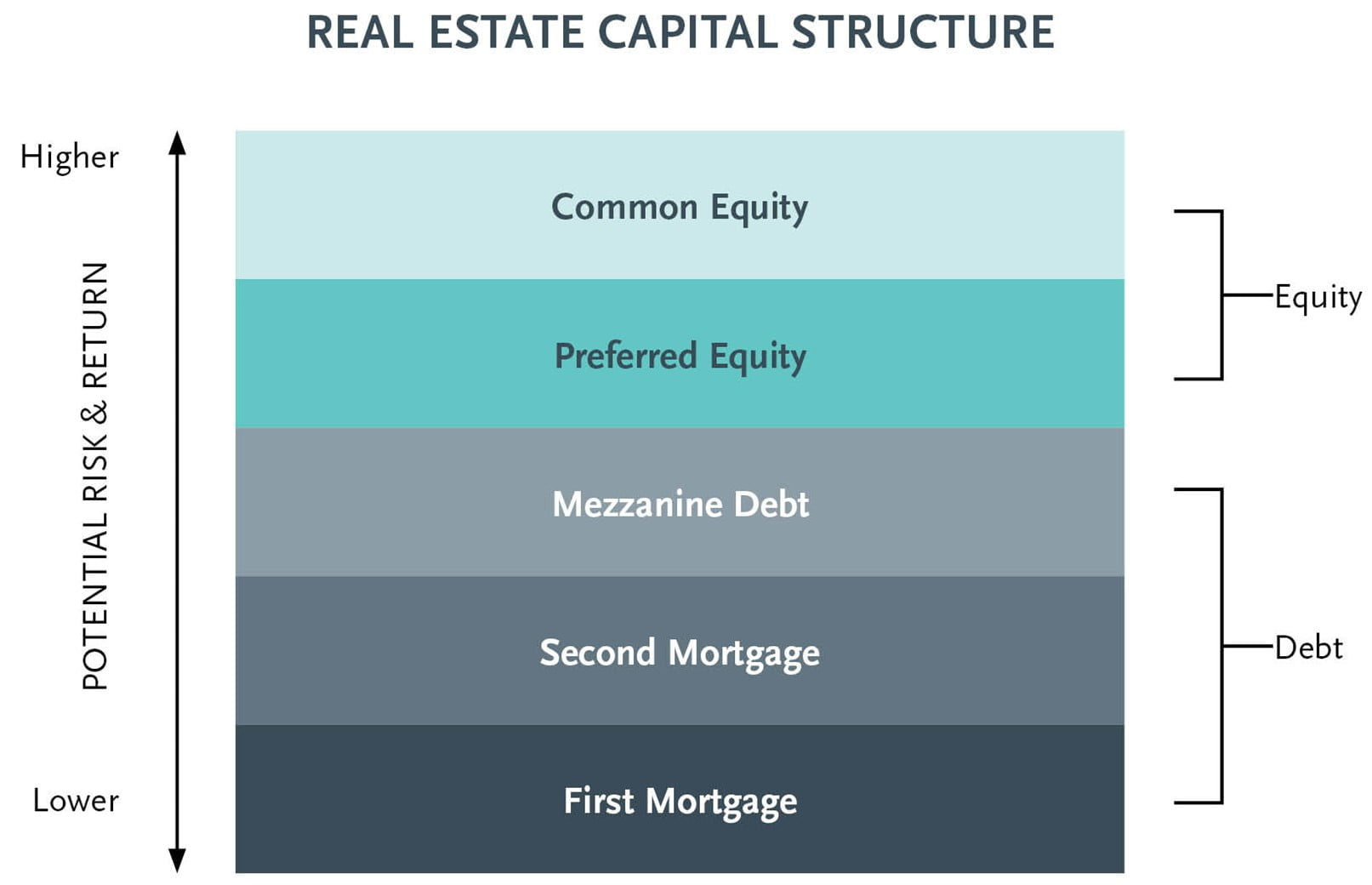 Real estate capital structure   Trilogy Funds