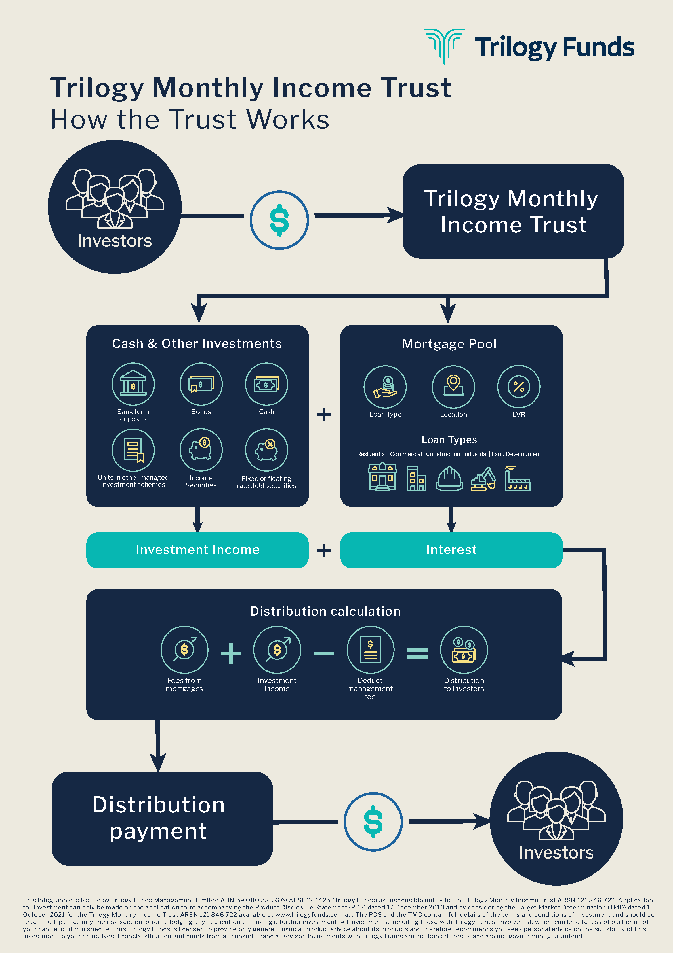 How the Trilogy Monthly Income Trust works | Trilogy Funds Australia