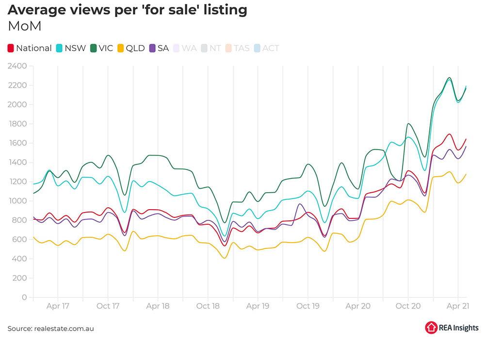 Australian property market outlook | Average views per 'for sale' listing | Trilogy Funds