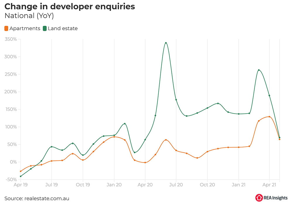 Australian property market outlook | Change in developer enquiries | Trilogy Funds