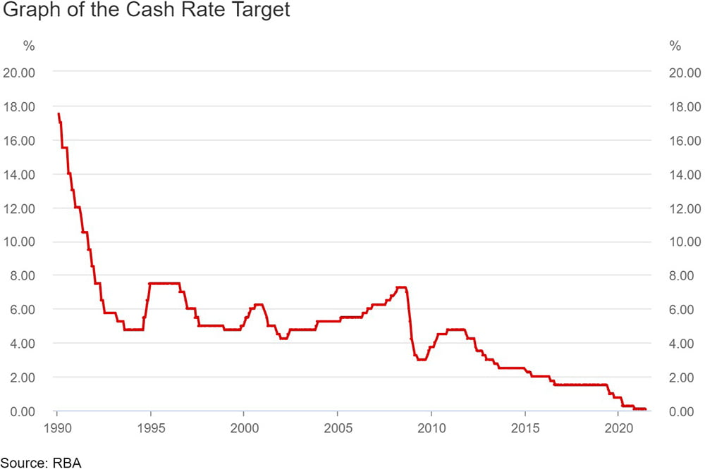 RBA Cash rate | Trilogy Funds Australia