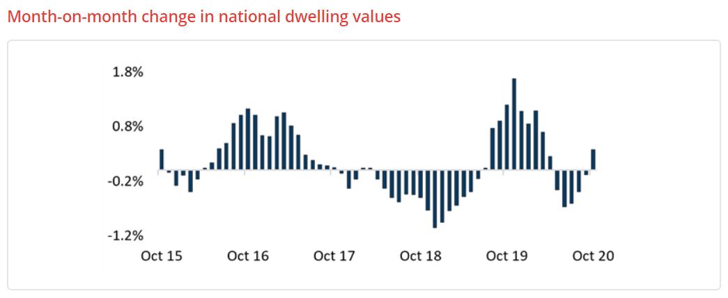 CoreLogic Hedonic Home Value Index October | Trilogy Funds Australia