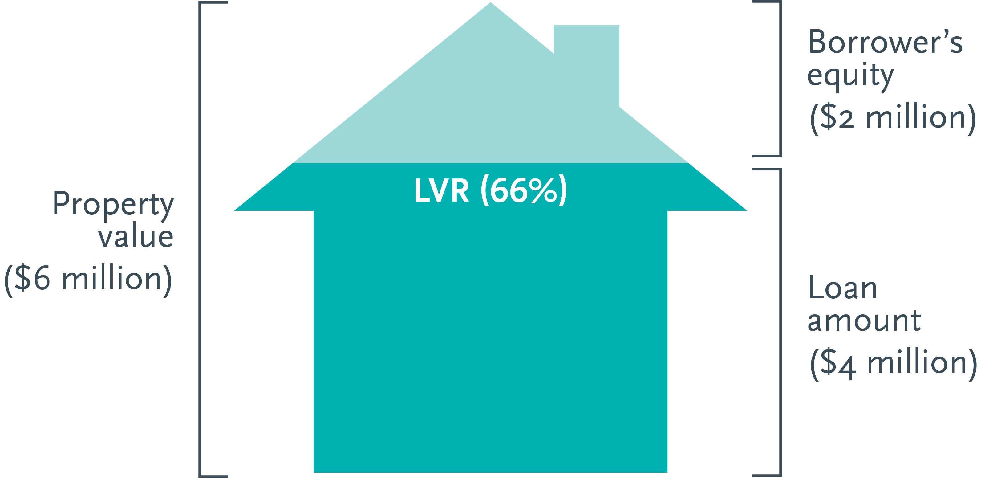 LVR explained | Trilogy Funds Australia
