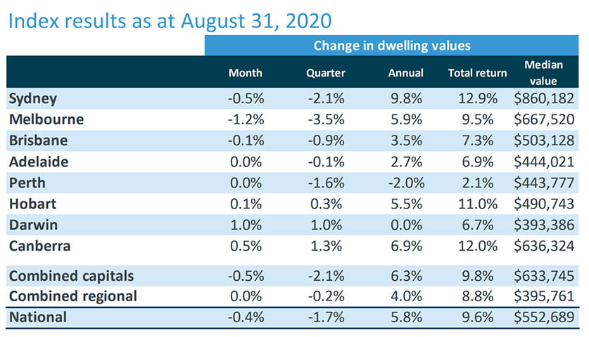 CoreLogic index results 31 August 2020 |Property Investment | Trilogy Funds