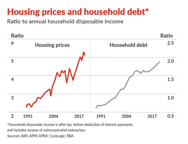 Housing prices and household debt