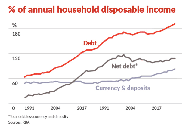 annual household disposable income