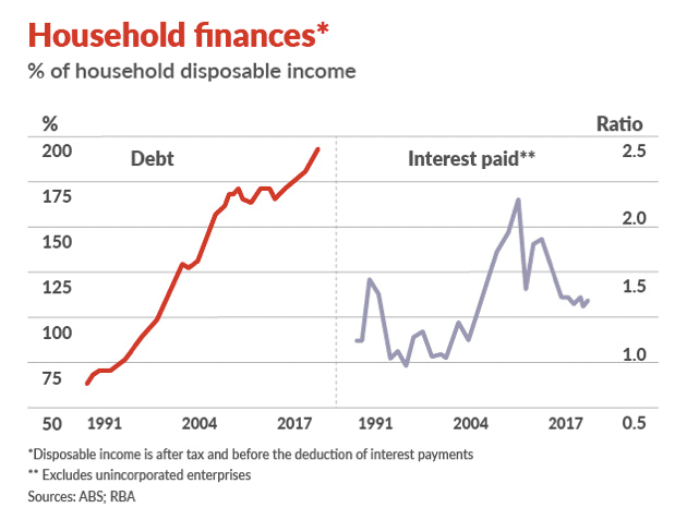 % of household disposable income
