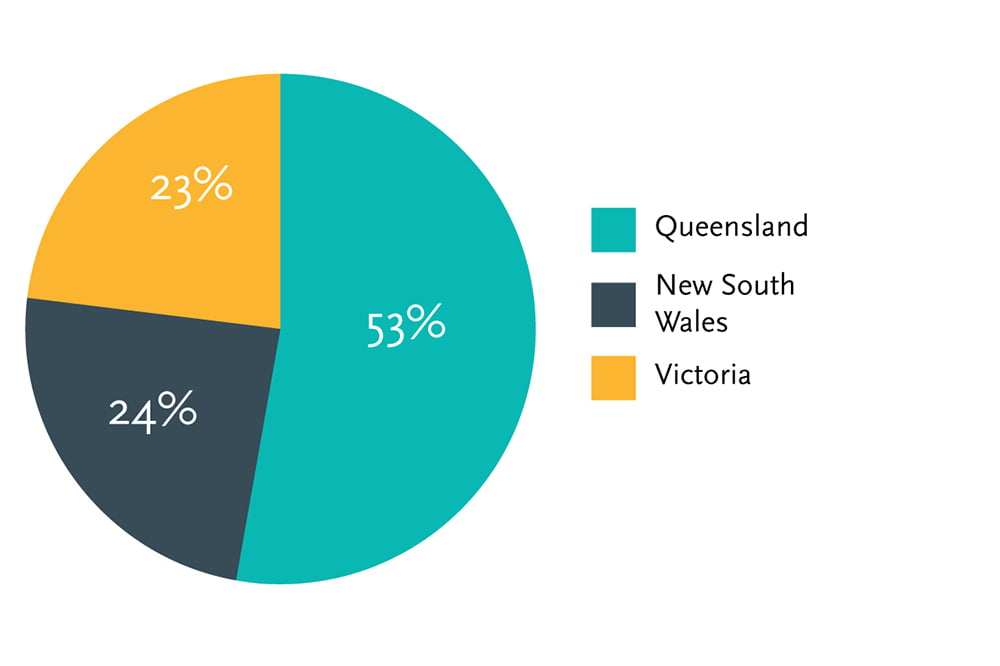 Trilogy Monthly Income Trust Loan Book Geographic Spread as at September 2020   Trilogy Funds
